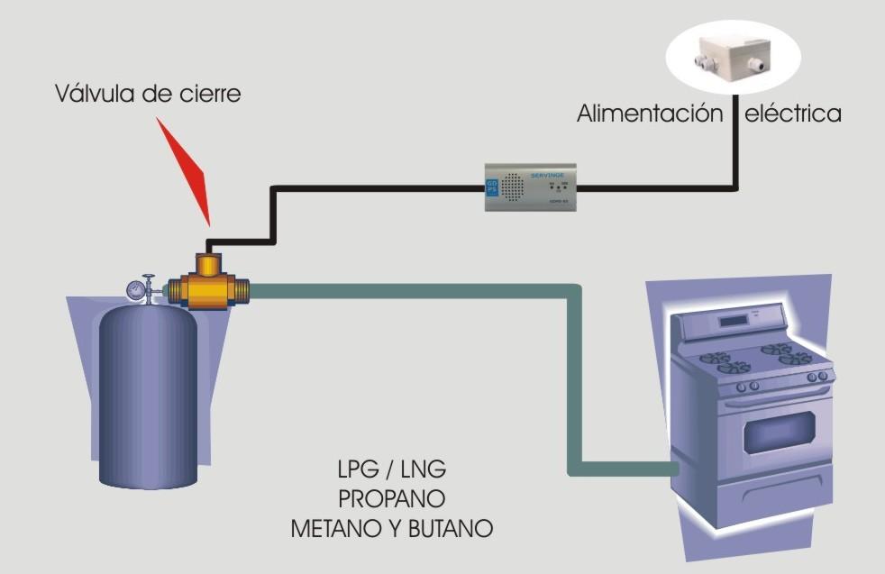 Protector de gas gdps for Instalacion de gas lp
